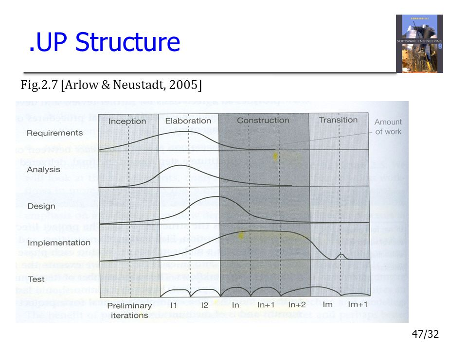 .UP Structure Fig.2.7 [Arlow & Neustadt, 2005]